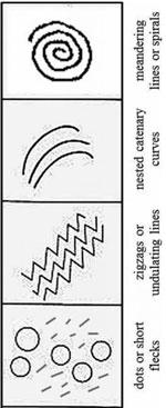 Typen entoptischer Phänomene. Nach: Lewis-Williams und Dowson (1988)