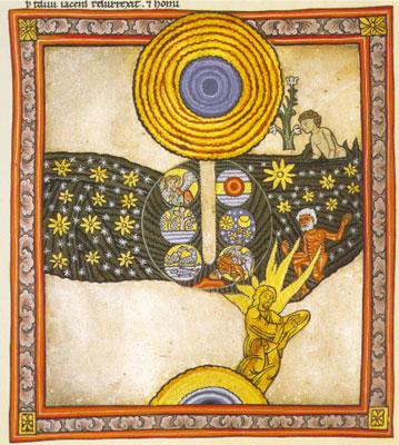 Gott (die konzentrische Kugel oben) und seine Schöpfung.